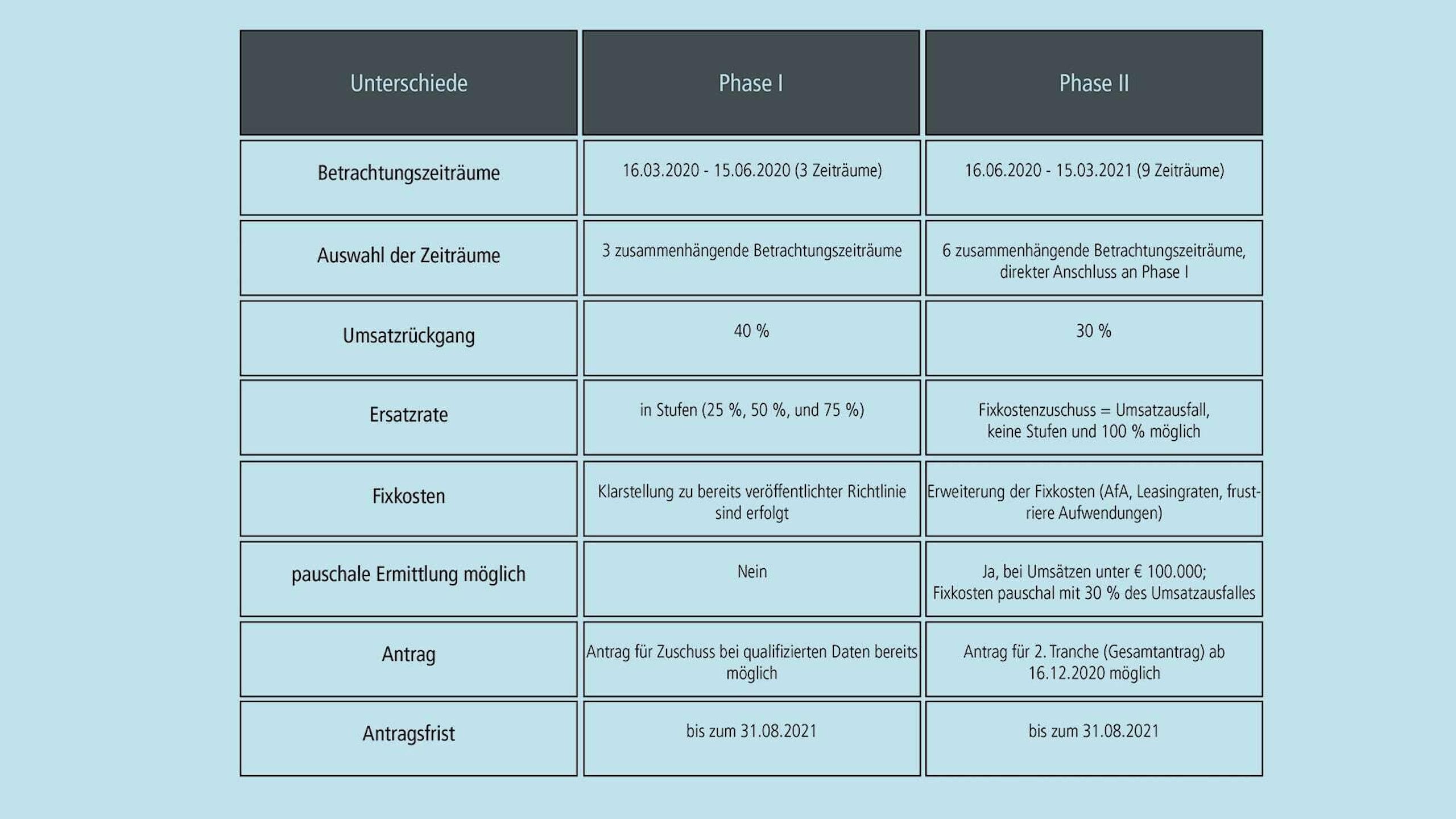 Überblick über Phase 1 und Phase 2